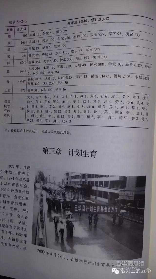 关注五华 > 内容     其中新增姓氏41姓:韦,区,尹,左,占,申,付,白,关